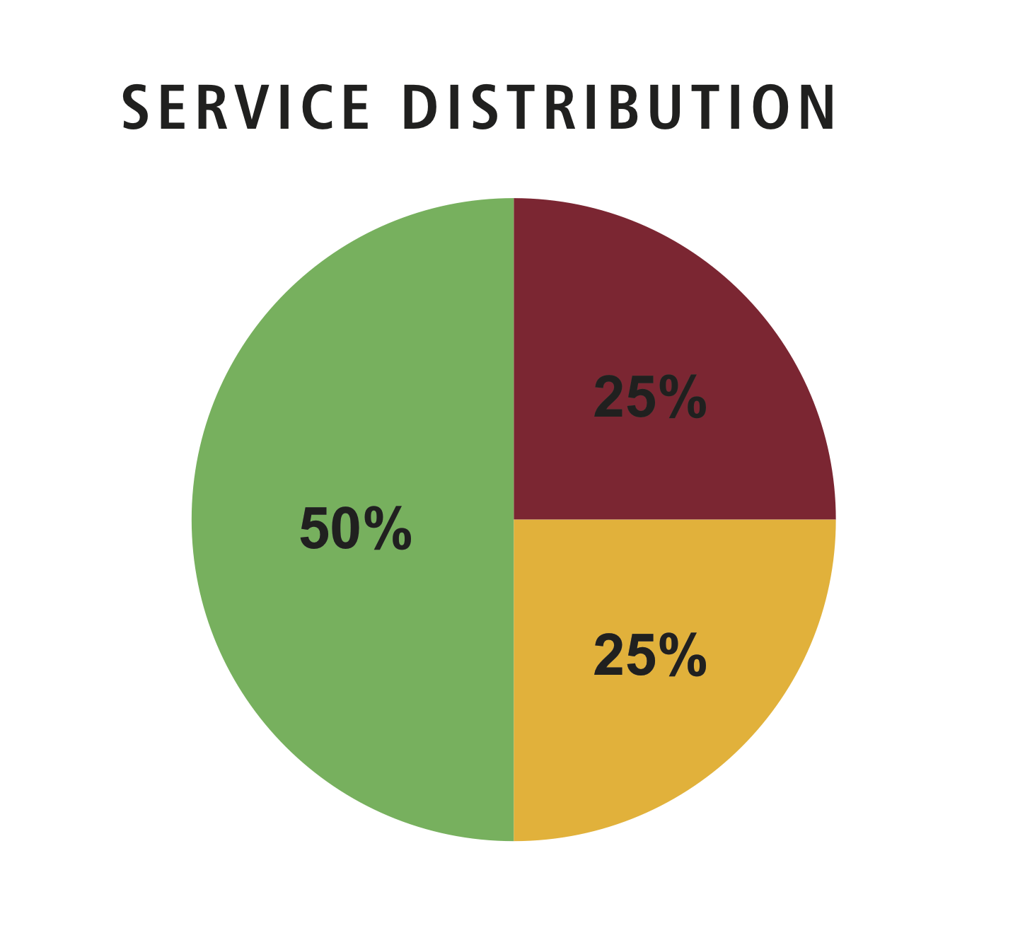 Express Service Distribution