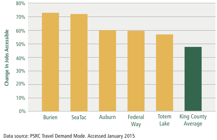 Top 5 Urban Growth Areas: Percent Change in Jobs Accessible via Transit