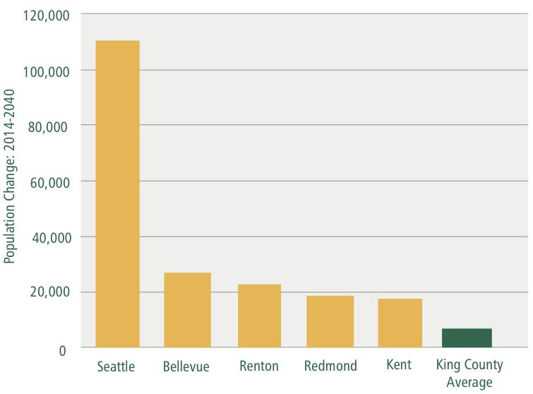 Top 5 Cities: 2014-2040 Population Increase