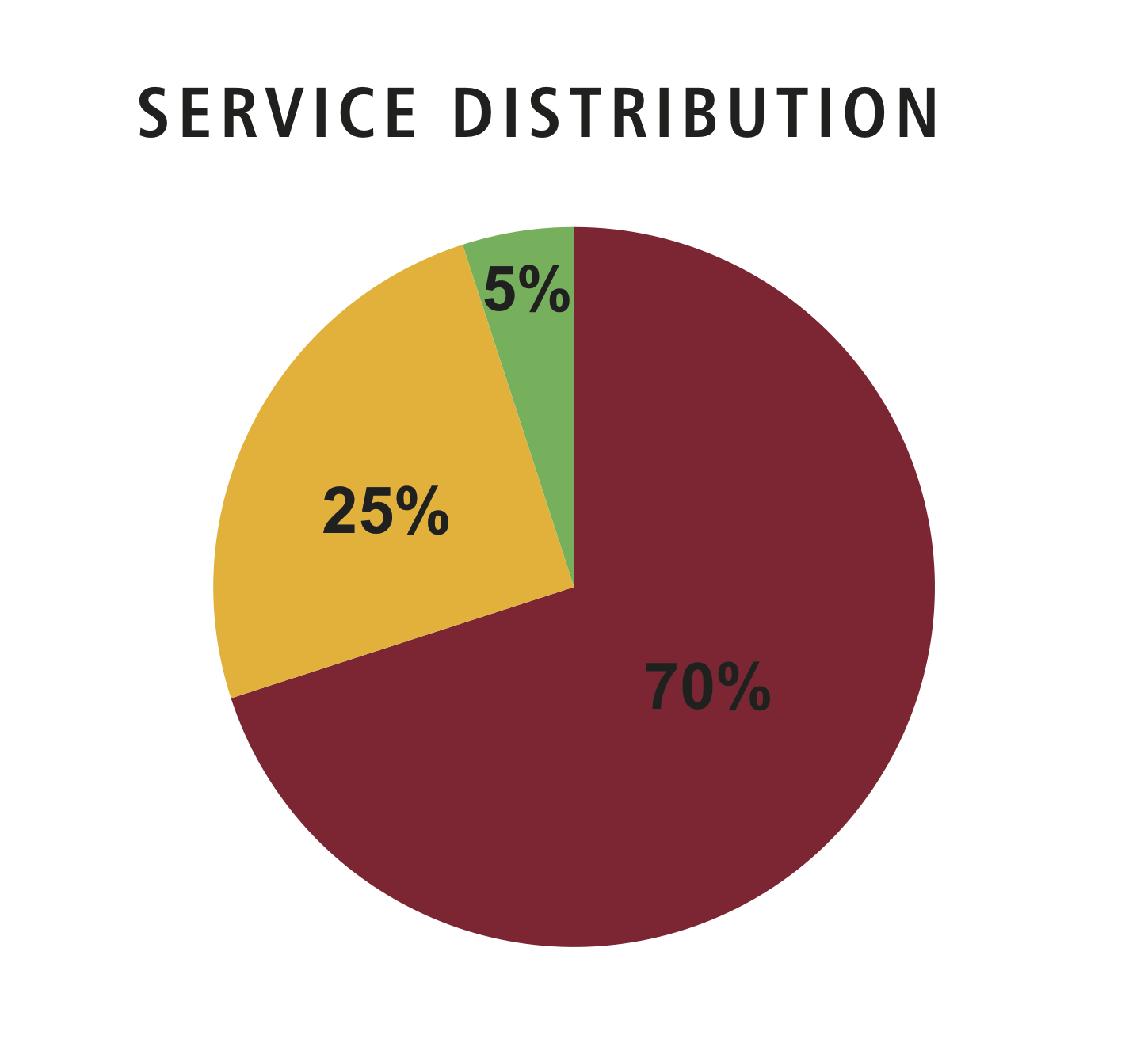 Frequent Service Distribution