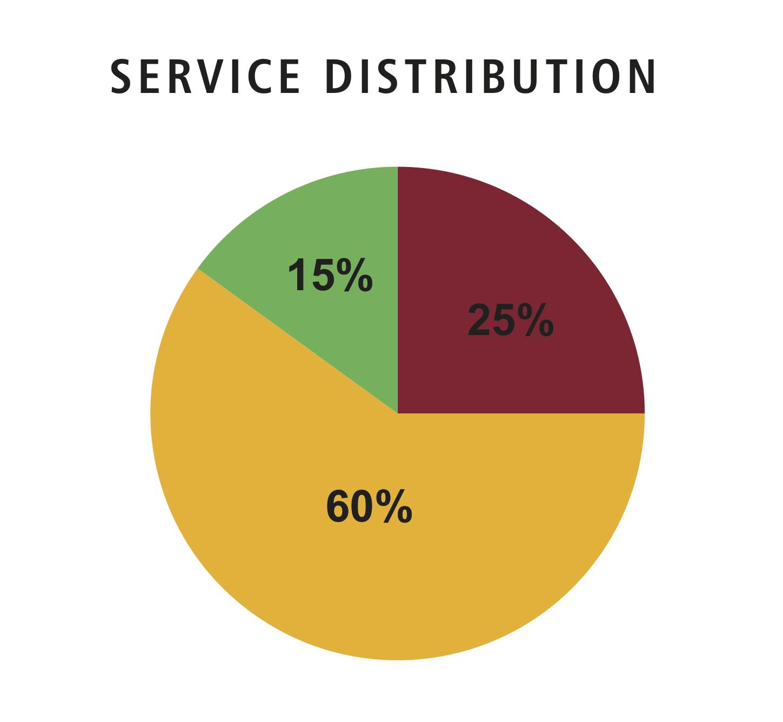 Local Service Distribution
