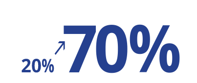 20% to 70% percent increase